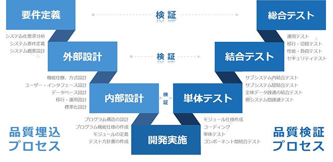 金融機関向け業務システム開発 -...